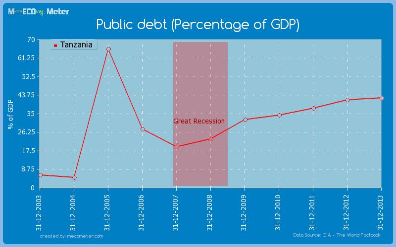 Public debt (Percentage of GDP) of Tanzania