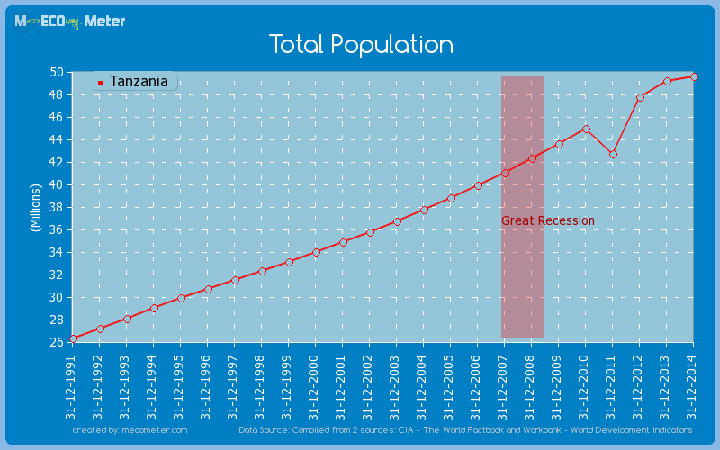 Total Population of Tanzania