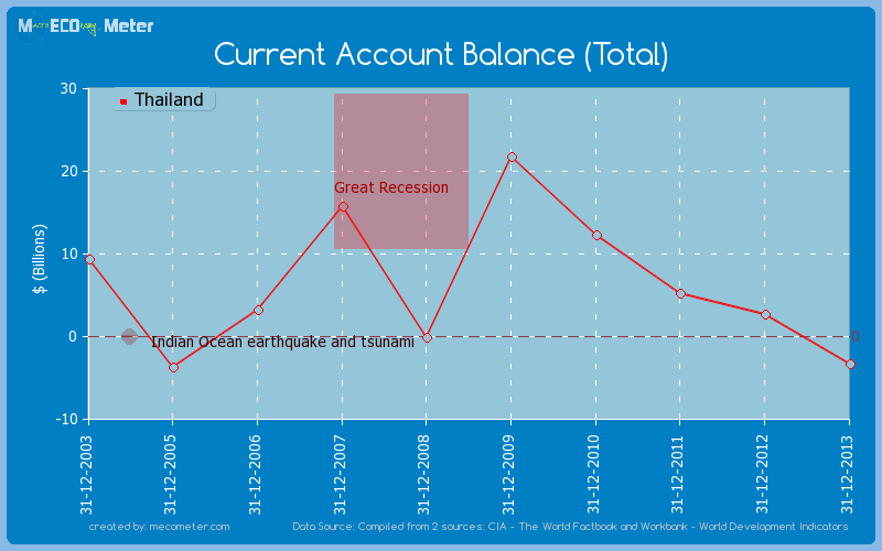 Current Account Balance (Total) of Thailand