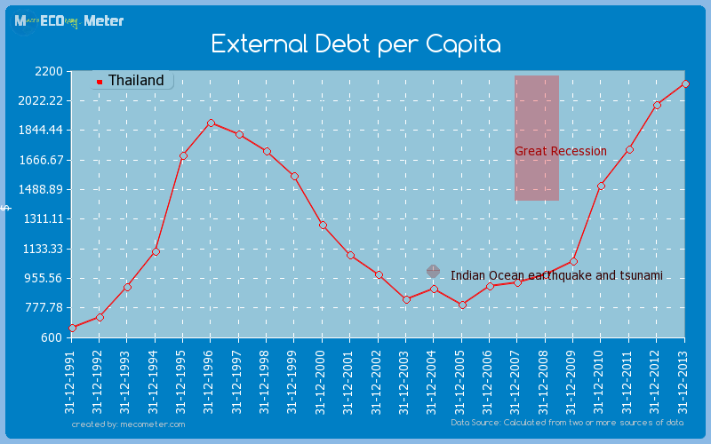 External Debt per Capita of Thailand