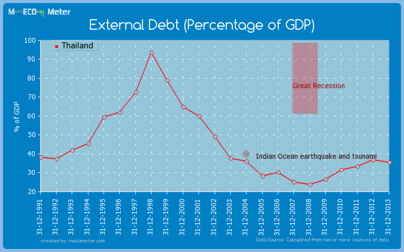 External Debt (Percentage of GDP) of Thailand