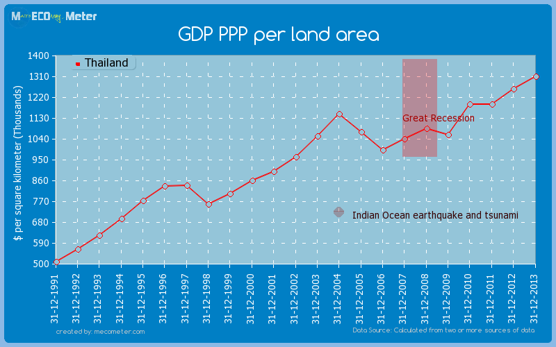 GDP PPP per land area of Thailand