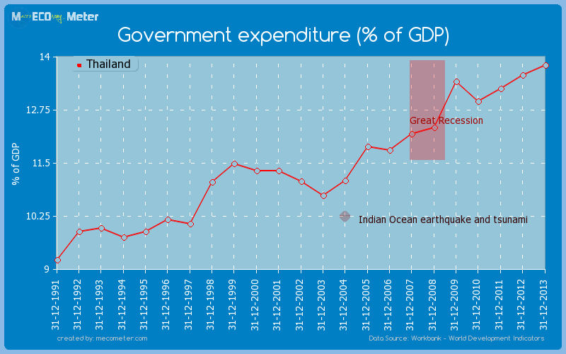 Government expenditure (% of GDP) of Thailand