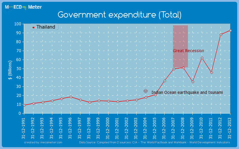 Government expenditure (Total) of Thailand