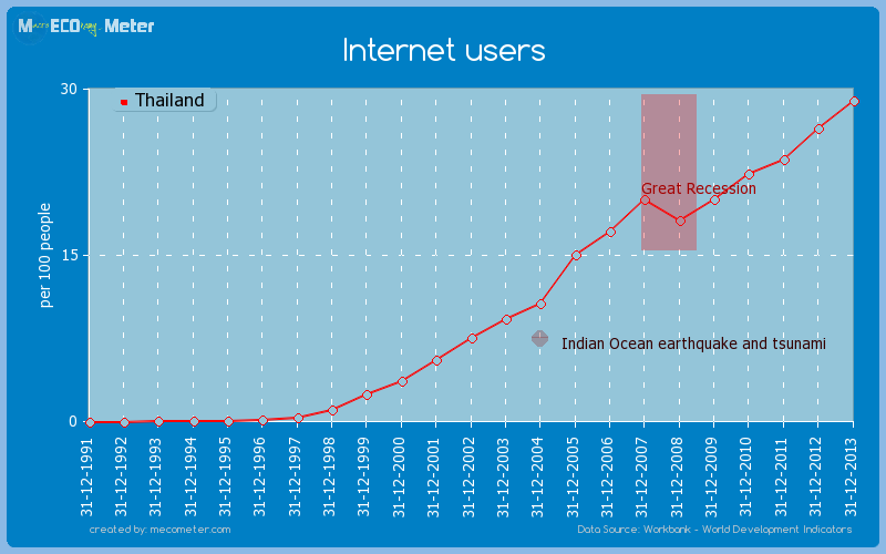 Internet users of Thailand
