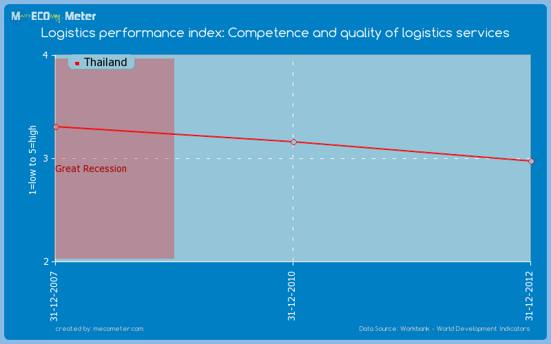 Logistics performance index: Competence and quality of logistics services of Thailand