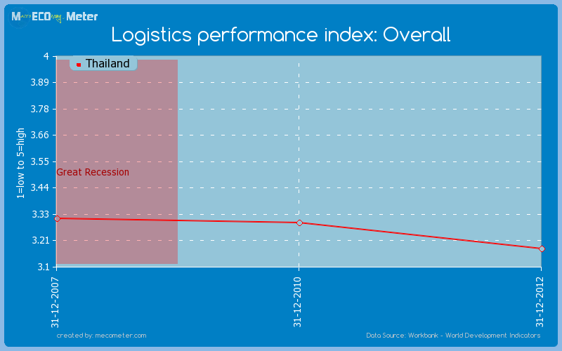 Logistics performance index: Overall of Thailand