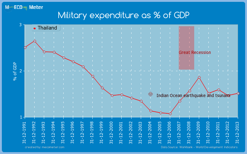 Military expenditure as % of GDP of Thailand