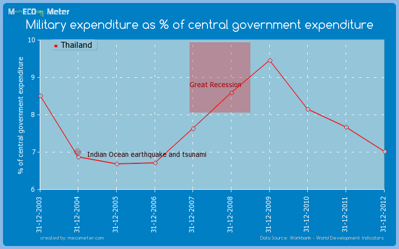 Military expenditure as % of central government expenditure of Thailand