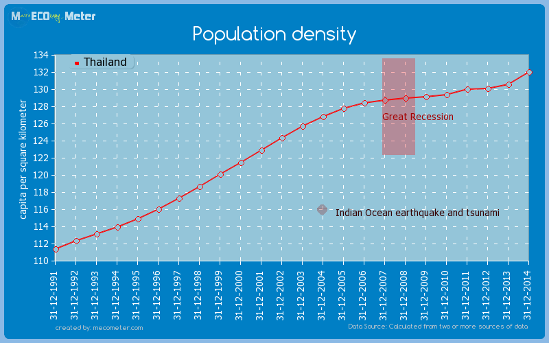 Population density of Thailand