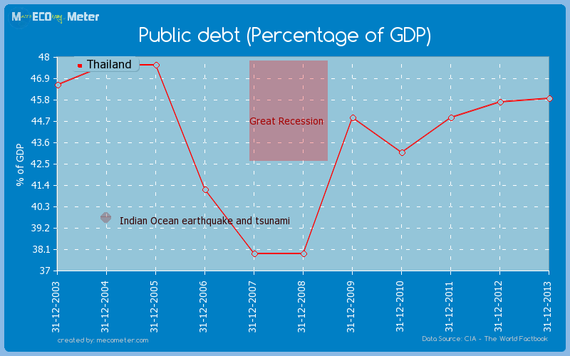 Public debt (Percentage of GDP) of Thailand