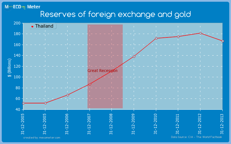 Reserves of foreign exchange and gold of Thailand