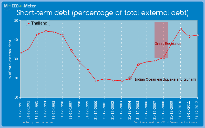 Short-term debt (percentage of total external debt) of Thailand