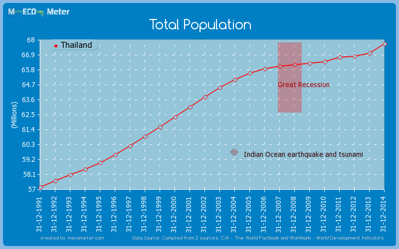 Total Population of Thailand