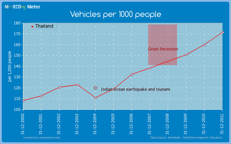 Vehicles per 1000 people of Thailand