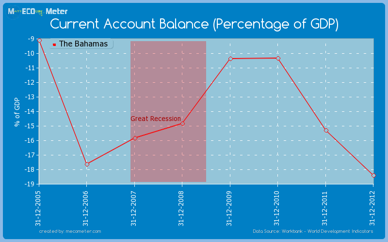 Current Account Balance (Percentage of GDP) of The Bahamas