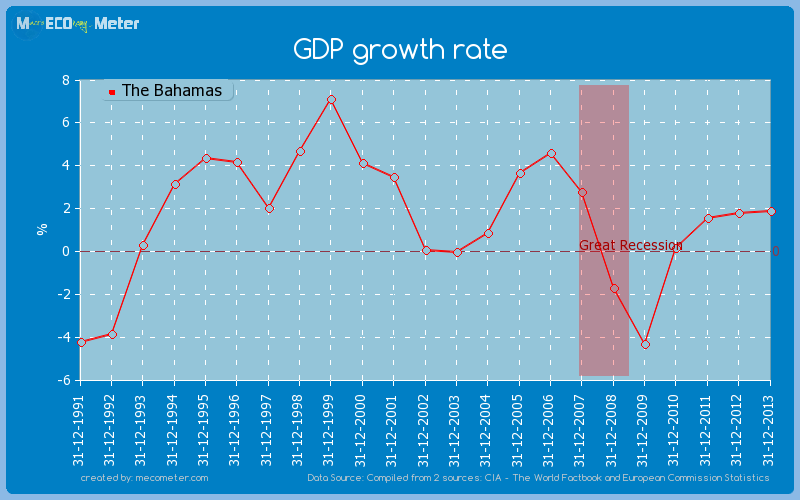 GDP growth rate of The Bahamas