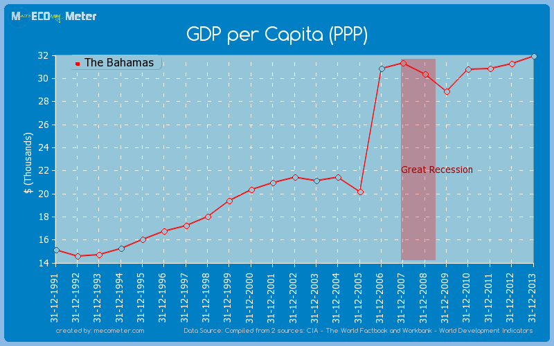 GDP per Capita (PPP) of The Bahamas