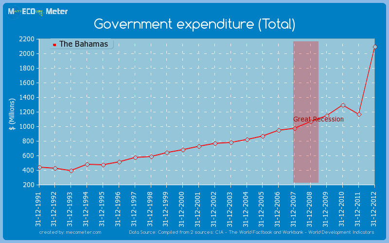 Government expenditure (Total) of The Bahamas