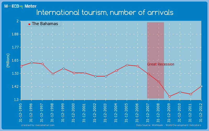 International tourism, number of arrivals of The Bahamas