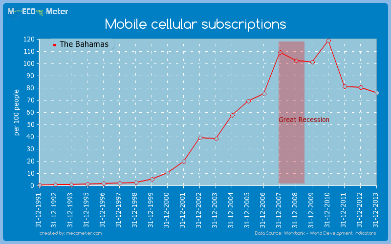 Mobile cellular subscriptions of The Bahamas