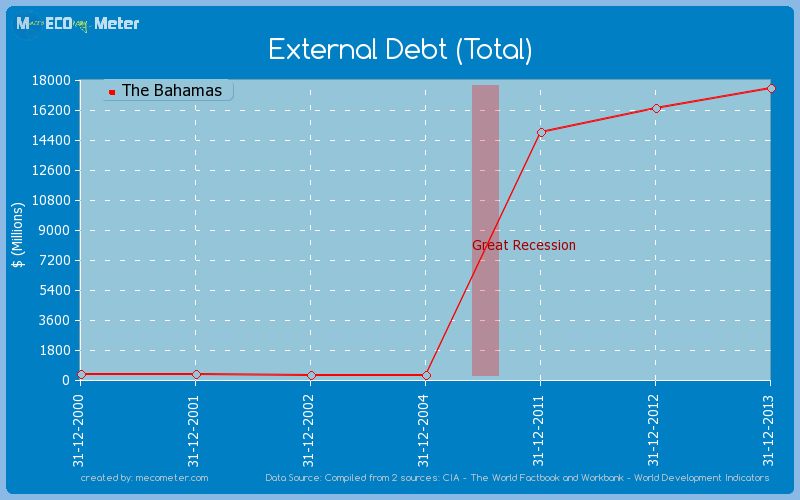 External Debt (Total) of The Bahamas