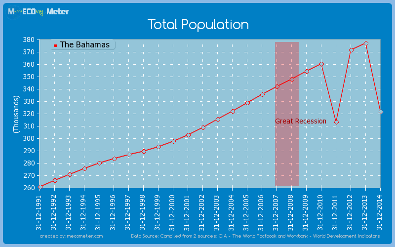 Total Population of The Bahamas