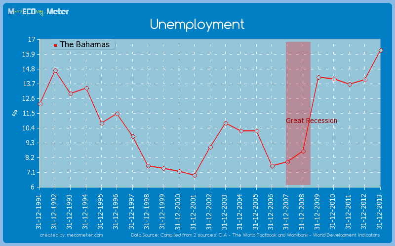 Unemployment of The Bahamas