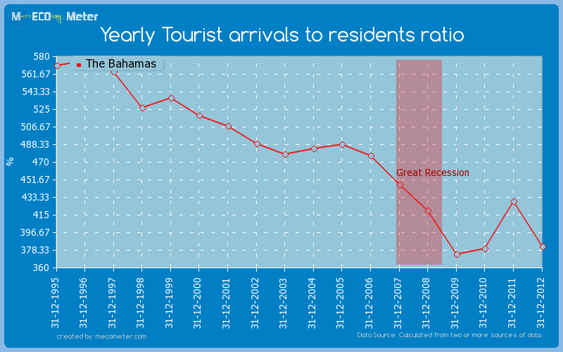 Yearly Tourist arrivals to residents ratio of The Bahamas