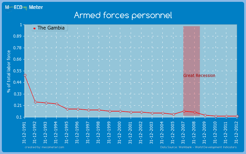 Armed forces personnel of The Gambia