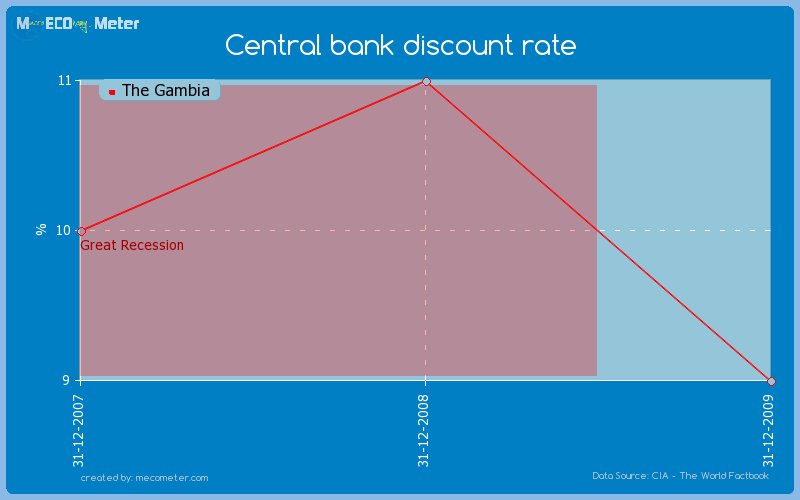 Central bank discount rate of The Gambia