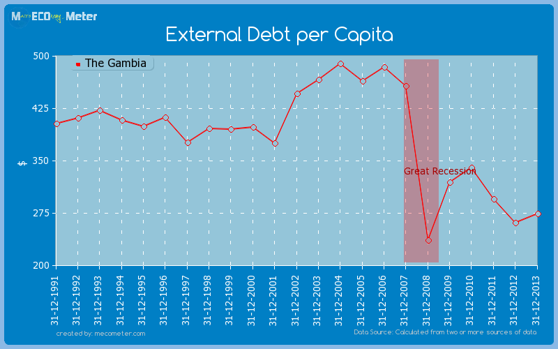 External Debt per Capita of The Gambia