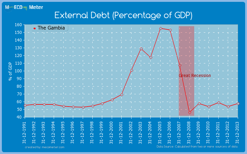 External Debt (Percentage of GDP) of The Gambia