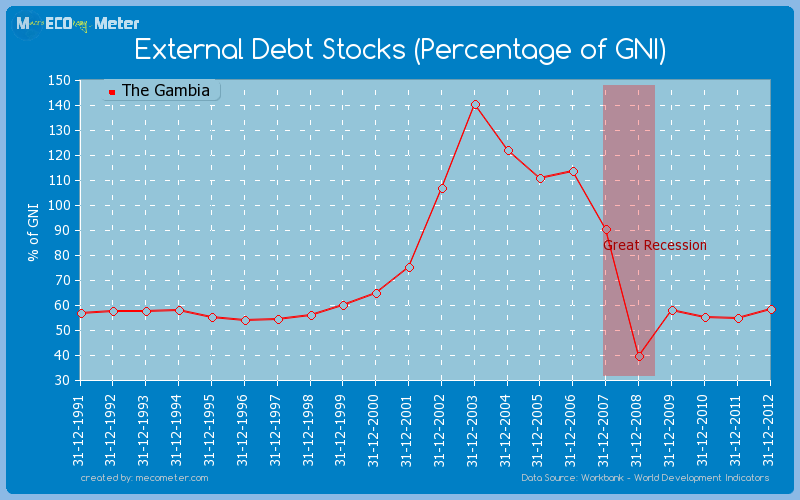 External Debt Stocks (Percentage of GNI) of The Gambia