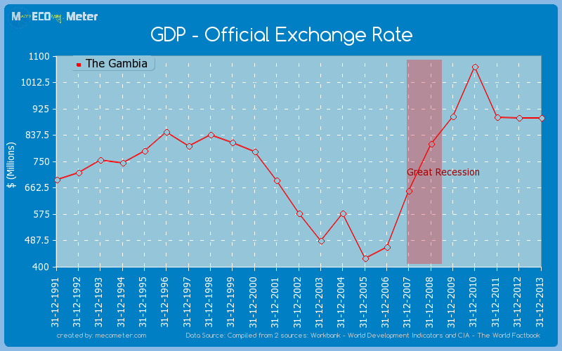 GDP - Official Exchange Rate of The Gambia