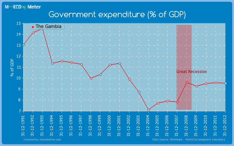 Government expenditure (% of GDP) of The Gambia