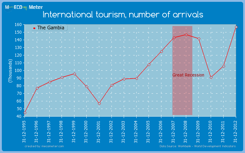 International tourism, number of arrivals of The Gambia