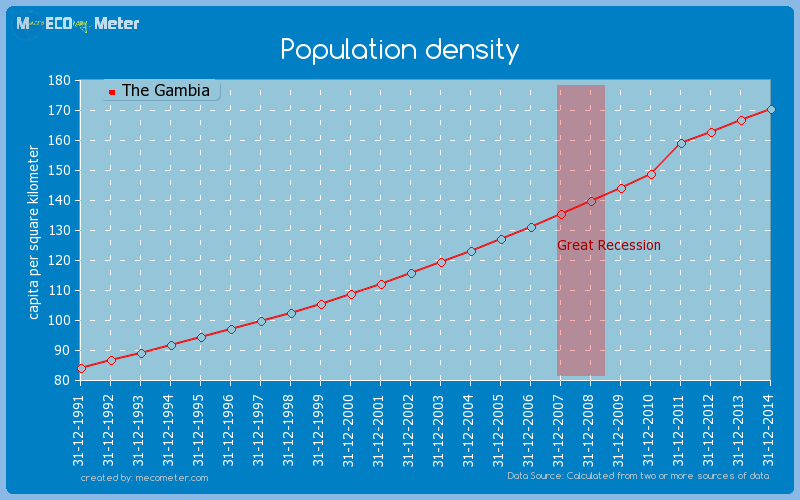 Population density of The Gambia