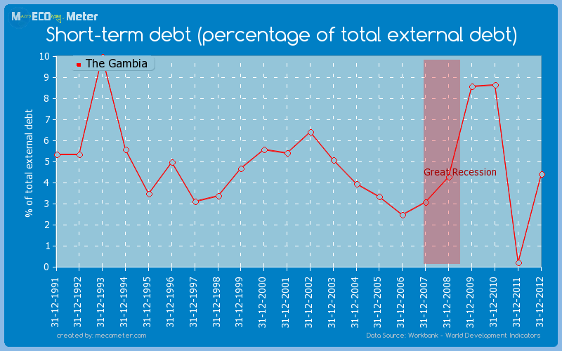 Short-term debt (percentage of total external debt) of The Gambia
