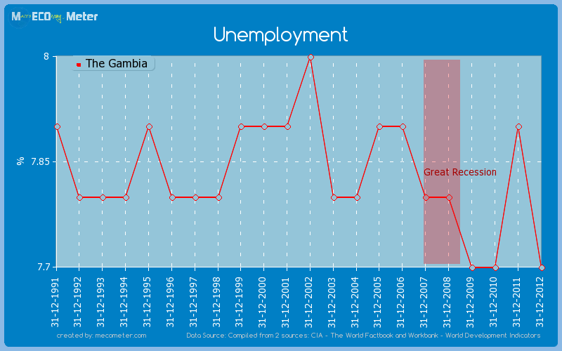 Unemployment of The Gambia