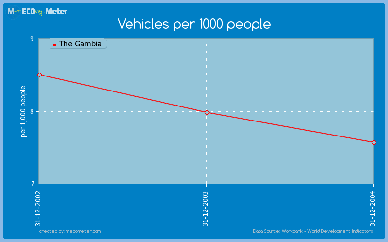Vehicles per 1000 people of The Gambia
