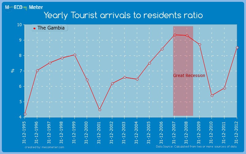 Yearly Tourist arrivals to residents ratio of The Gambia