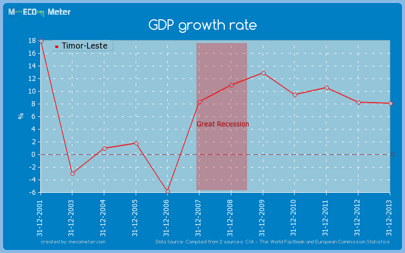 GDP growth rate of Timor-Leste