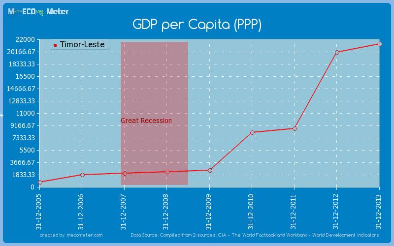 GDP per Capita (PPP) of Timor-Leste