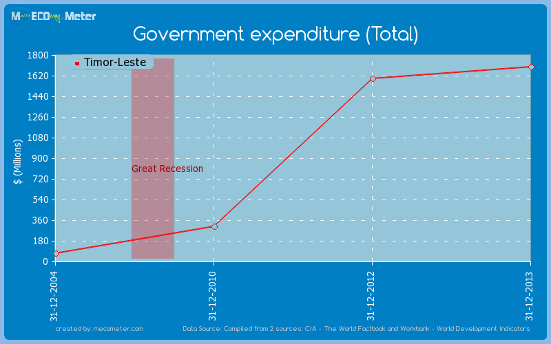 Government expenditure (Total) of Timor-Leste