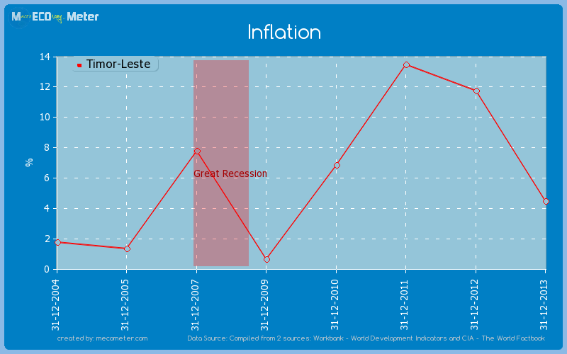 Inflation of Timor-Leste