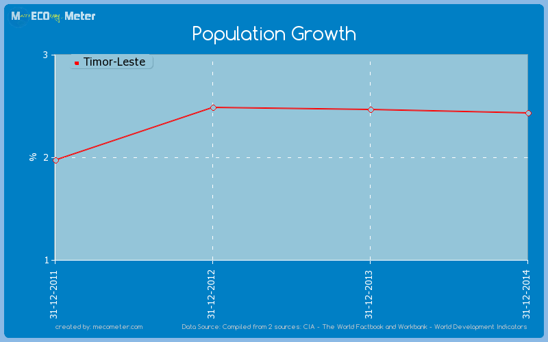 Population Growth of Timor-Leste