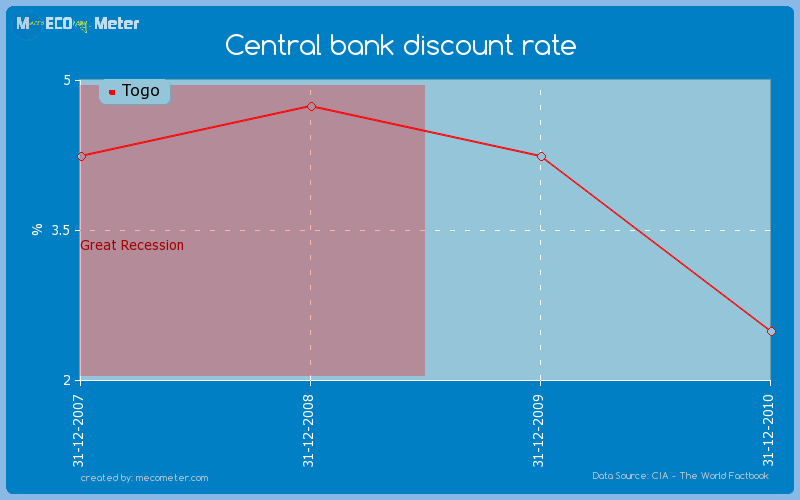 Central bank discount rate of Togo