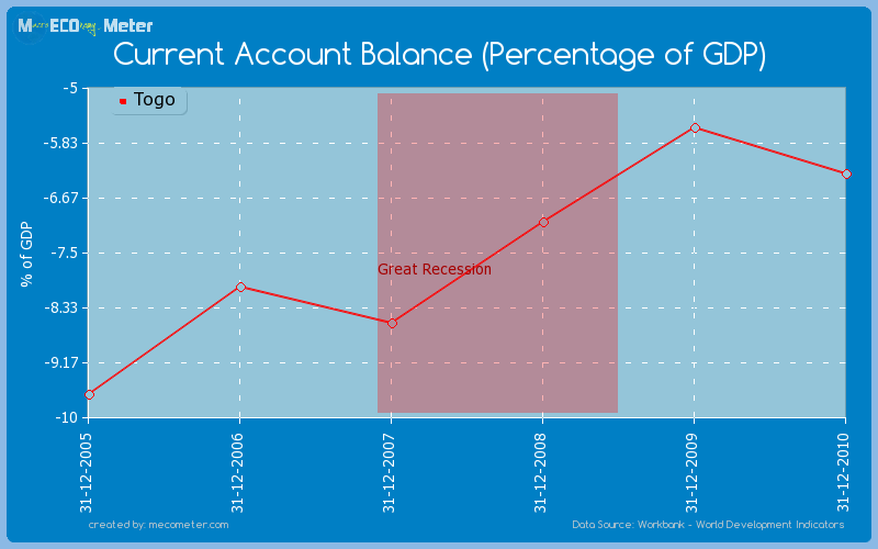 Current Account Balance (Percentage of GDP) of Togo