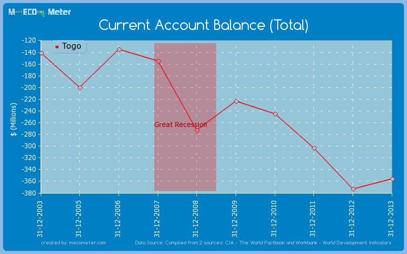 Current Account Balance (Total) of Togo
